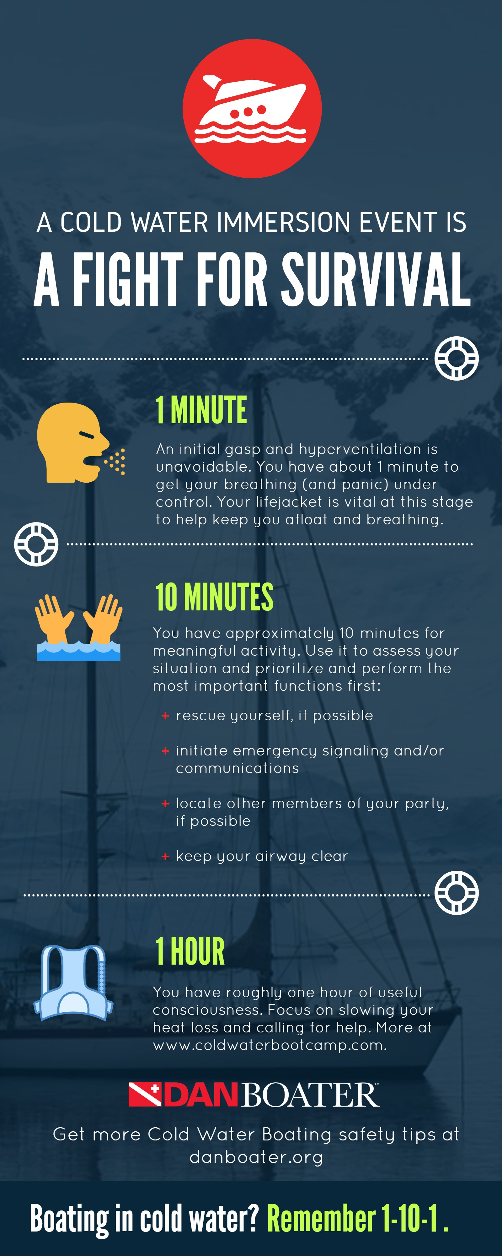 1-10-1: A Cold Water Immersion Event Is A Fight For Survival (infographic)