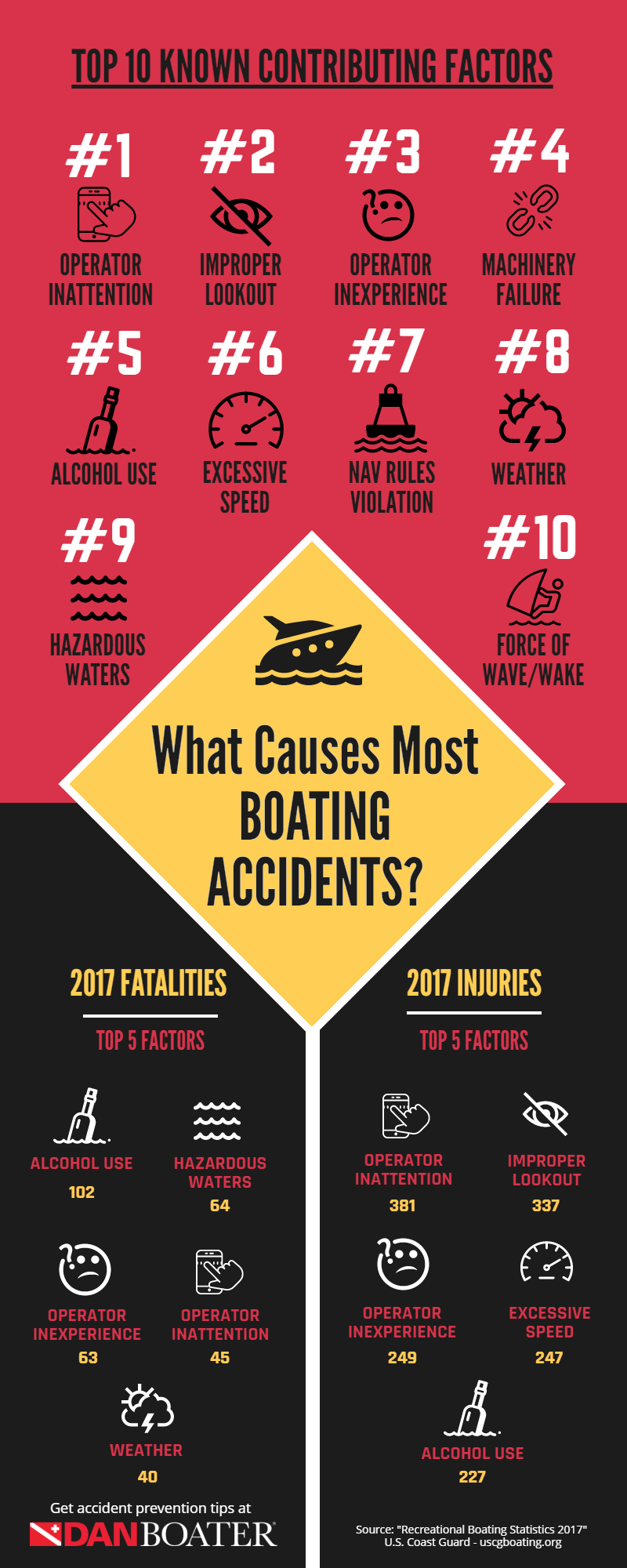 What Causes Most Boating Accidents? (infographic)
